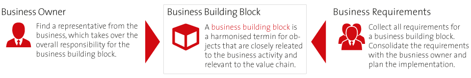 LEA-Business Building Blocks