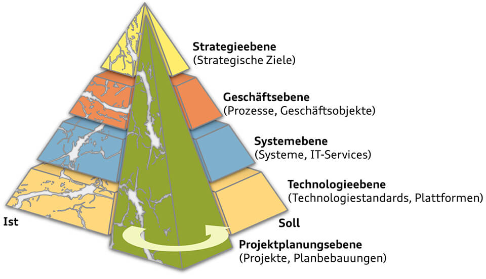 Bild: Architecture Pyramid - Extent of the ProMoTE Architecture Mmanagement
