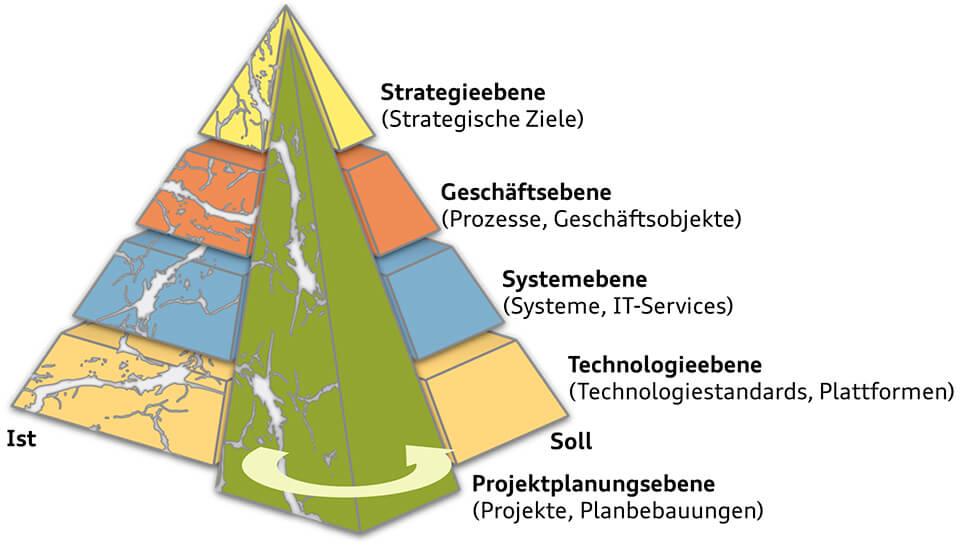Bild: Architekturpyramide - Umfang des ProMoTE-Architekturmanagements