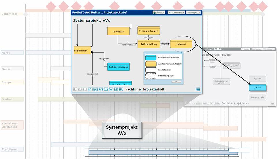 Bild: Fachlicher Projektinhalt - Nutzen für die AUDI AG
