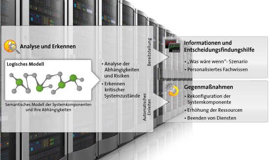 Forschungsprojekt - Risikomanagement by Softplant GmbH